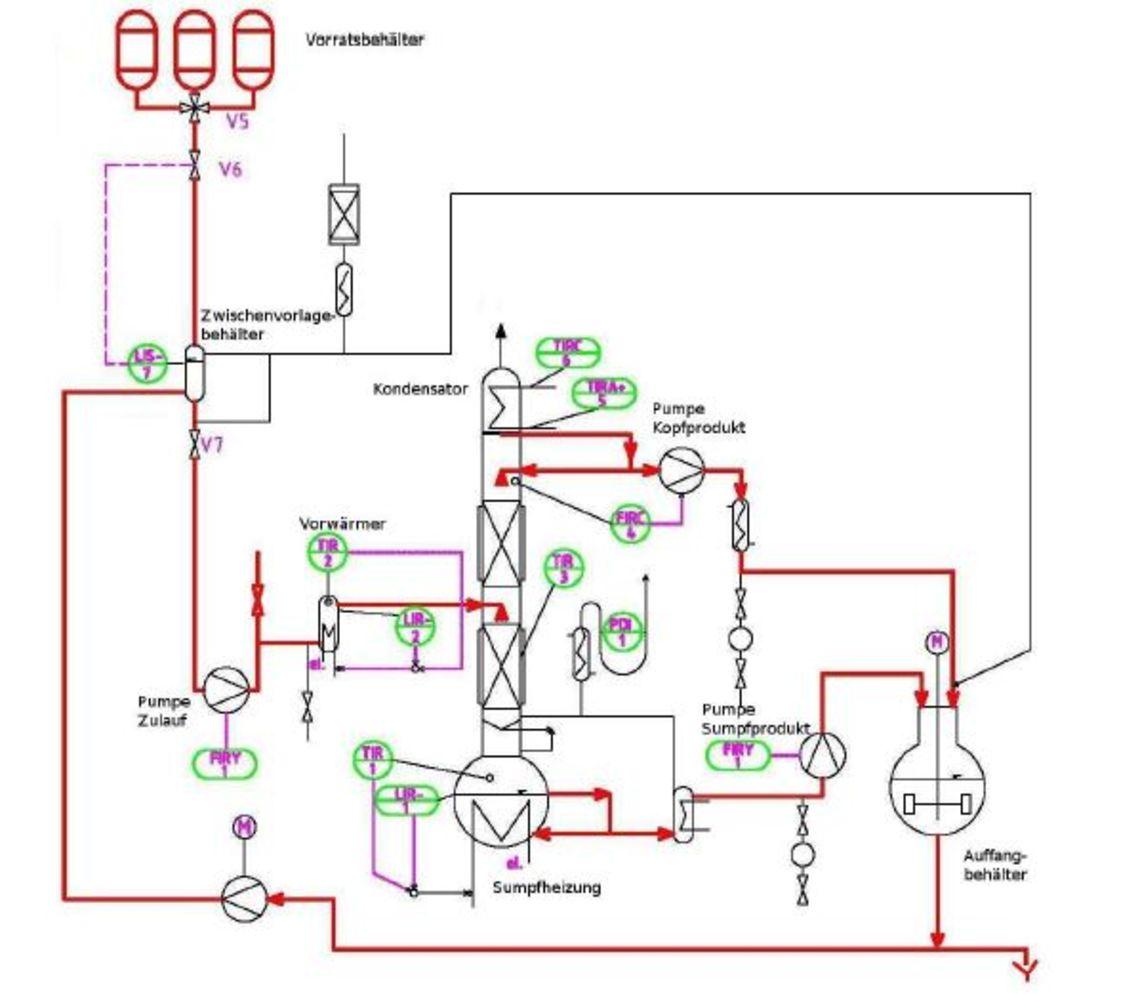 Schematische Darstellung der Rektifikationskolonne Schematische Darstellung der Rektifikationskolonne Schematische Darstellung der Rektifikationskolonne