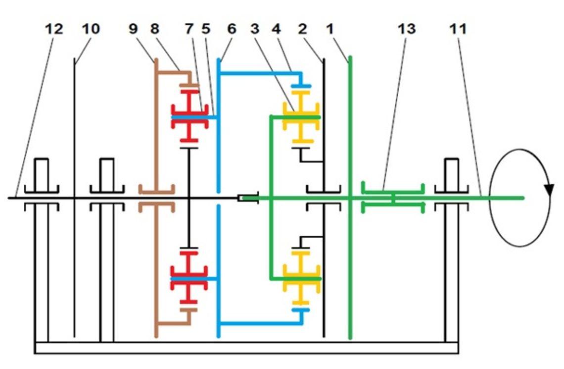 Schema des Planetengetriebes