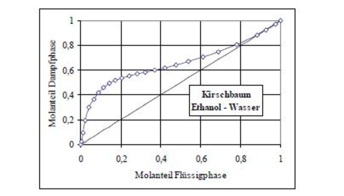 Gleichgewichtsdiagramm
