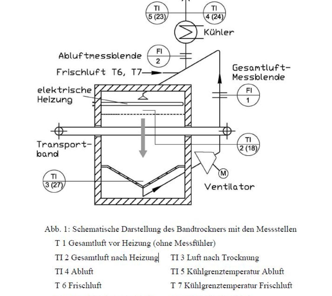 a Schematische Darstellung des Bandtrockners mit den Messstellen