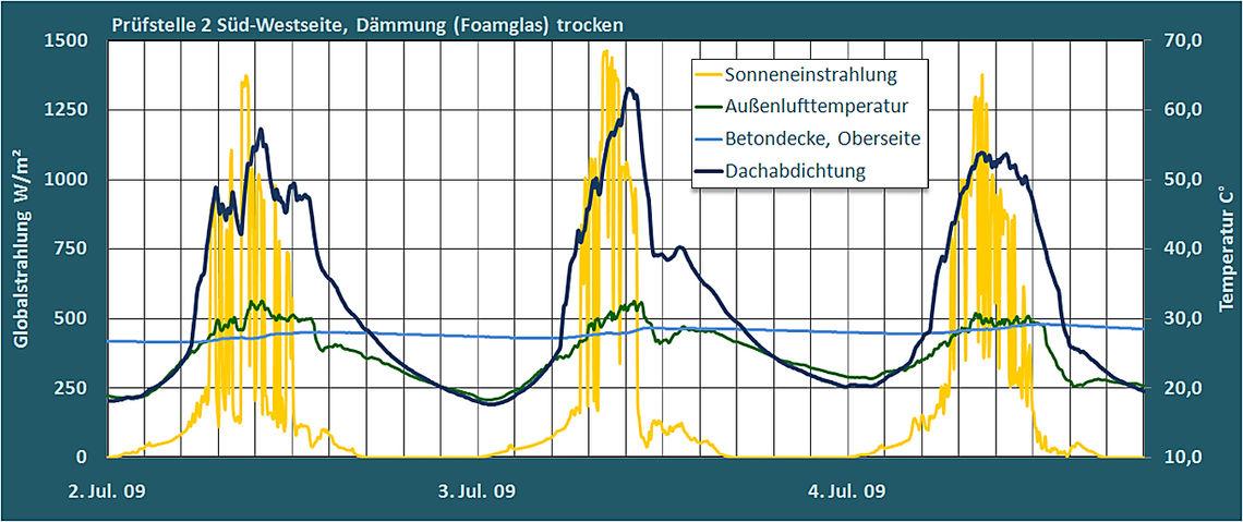 Grafik 2: Auswertung Süd-Westseite(P2)