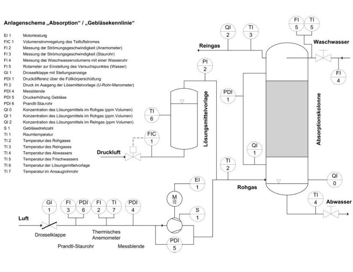 Absorption / Gebläsekennlinie