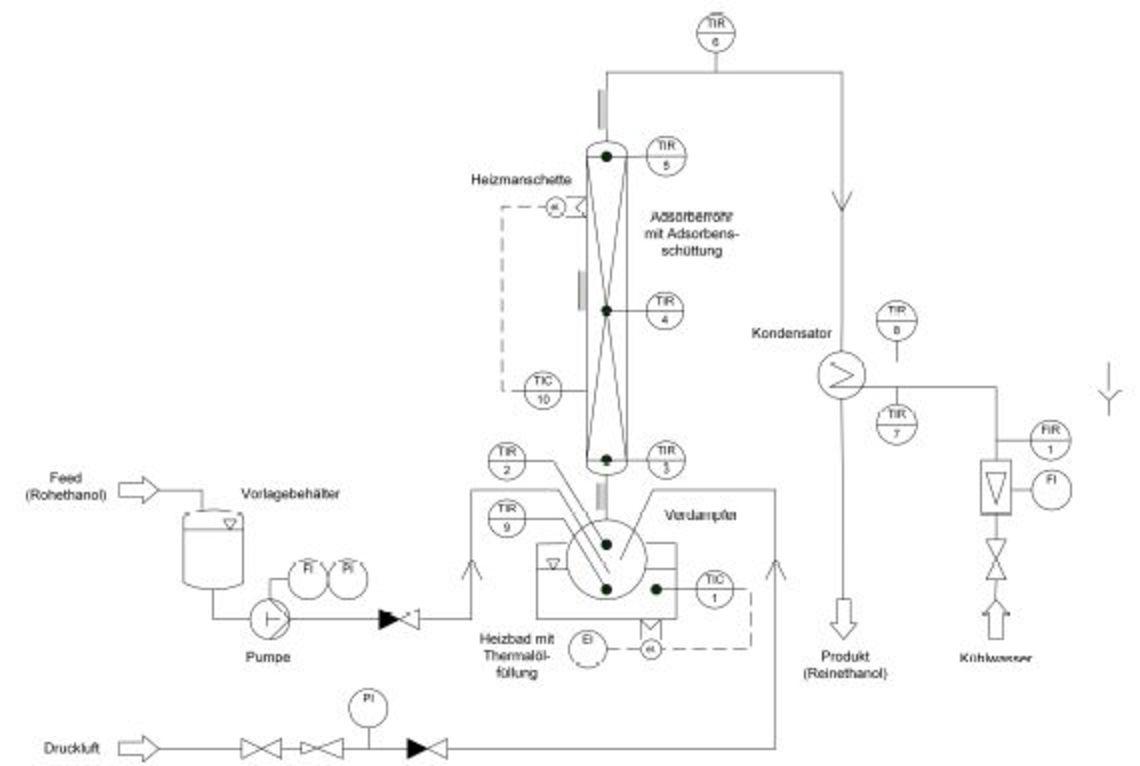 Verfahrensfließbild der Laborapparatur